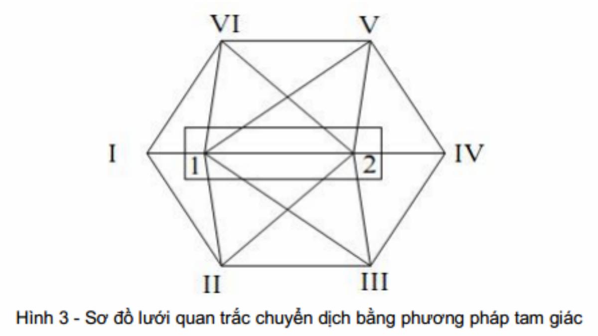 tcvn-93992012-nha-va-cong-trinh-xay-dung-Xac-dinh-chuyen-dich-ngang-bang-phuong-phap-trac-diajpg