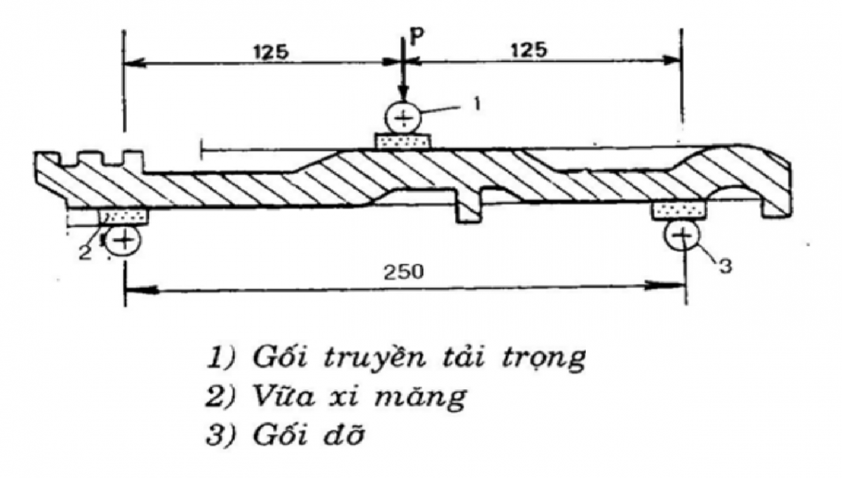 tcvn-43131995-ngoi-phuong-phap-thu-co-lijpg