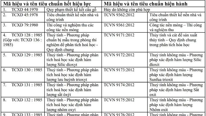 quyet-dinh-huy-bo-tieu-chuan-nganh-Xay-dung-dot-1-va-danh-sach-tcvn-thay-thejpg