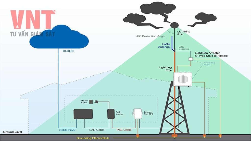 QCVN 32:2020/BTTTT - Quy chuẩn kỹ thuật quốc gia về Chống sét cho...